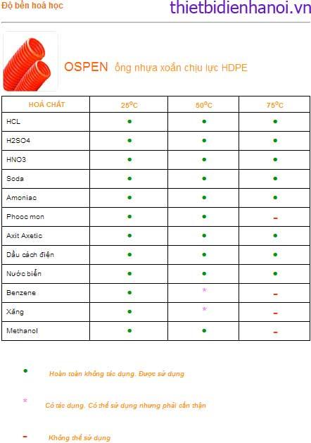 Tính chất hóa học của ống nhựa xoắn HDPE OSPEN