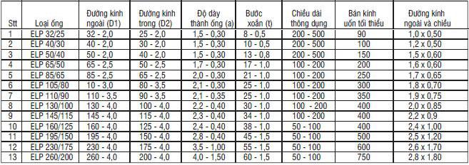 bảng cơ lý của ống nhựa xoắn hdpe santo