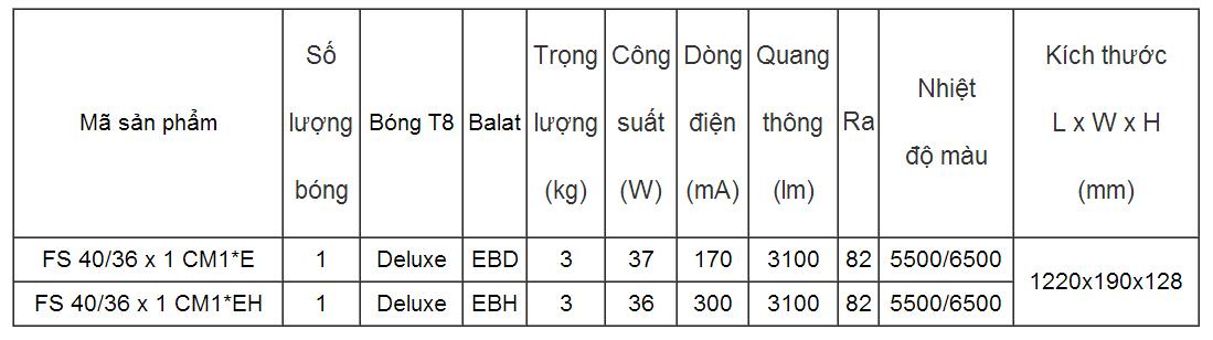 Bộ đèn lớp học FS 40/36x1 CM1*EH - Rạng Đông