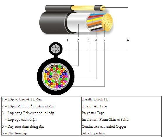 Kết cấu Dây cáp điện thoại 10 đôi treo có dầu, có dây chịu lực 10x2x0,5 ( Sacom, Z43, vinacap, PCM..)