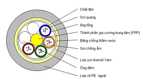 Kết quả hình ảnh cho Cáp quang tự treo ADSS (khoảng vượt ≤ 300M)