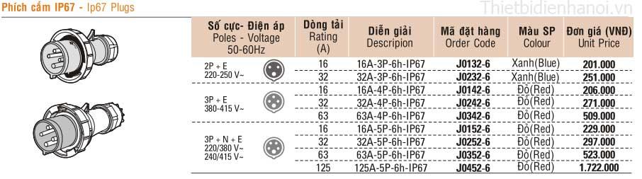 bảng giá phích cắm công nghiệp Sino Vanlock IP67